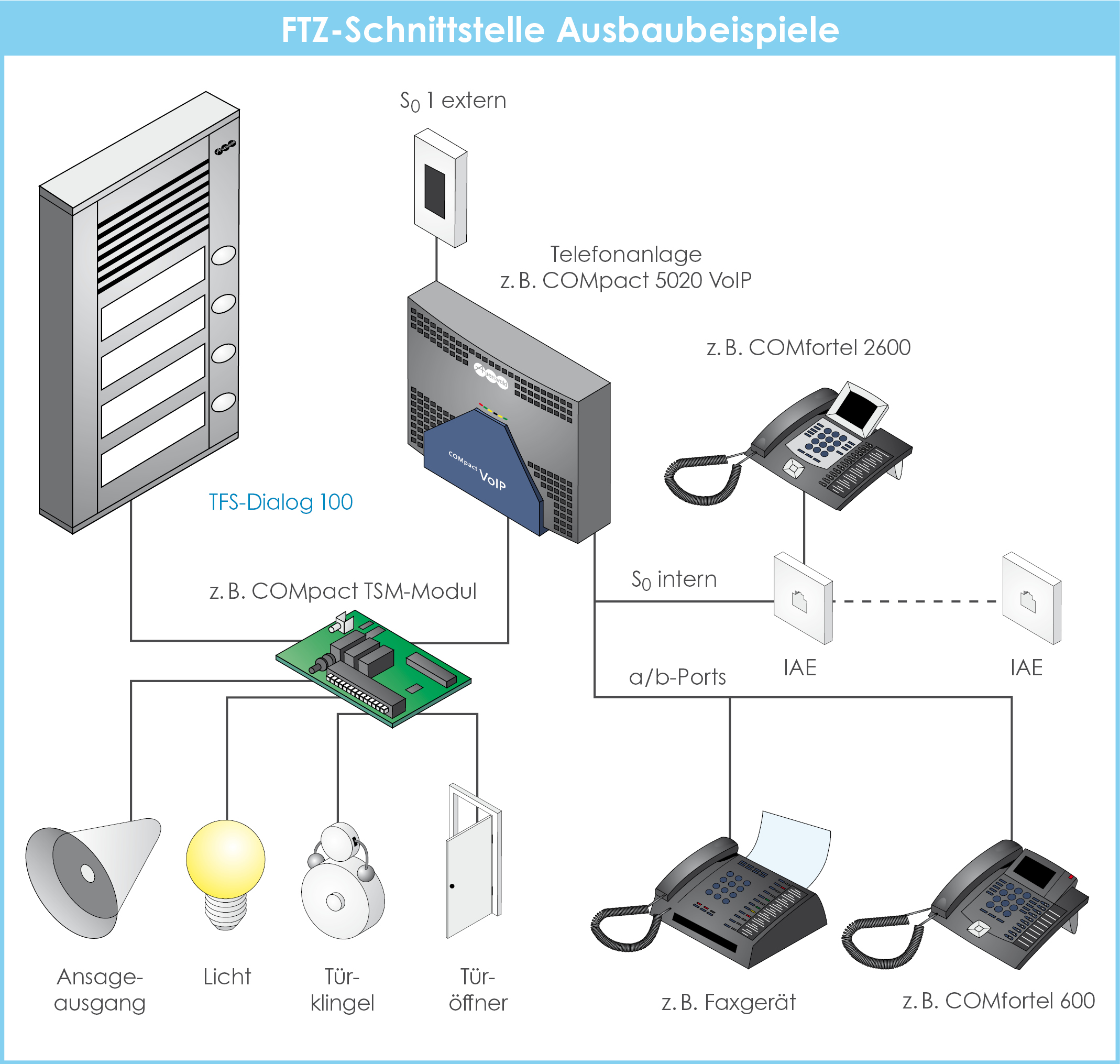Anschaltgrafik_FTZ_Schnittstelle